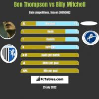 Ben Thompson vs Billy Mitchell h2h player stats