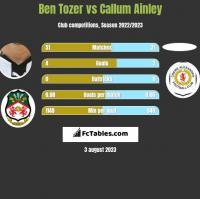 Ben Tozer vs Callum Ainley h2h player stats