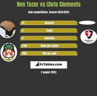 Ben Tozer vs Chris Clements h2h player stats
