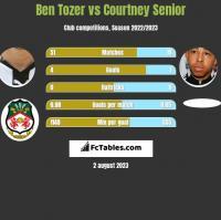 Ben Tozer vs Courtney Senior h2h player stats