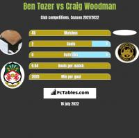 Ben Tozer vs Craig Woodman h2h player stats