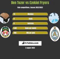 Ben Tozer vs Ezekiel Fryers h2h player stats