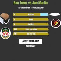 Ben Tozer vs Joe Martin h2h player stats