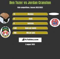 Ben Tozer vs Jordan Cranston h2h player stats