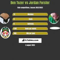 Ben Tozer vs Jordan Forster h2h player stats
