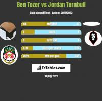 Ben Tozer vs Jordan Turnbull h2h player stats