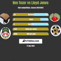 Ben Tozer vs Lloyd Jones h2h player stats