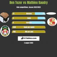 Ben Tozer vs Mathieu Baudry h2h player stats