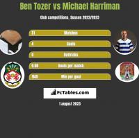 Ben Tozer vs Michael Harriman h2h player stats