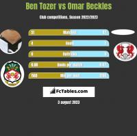 Ben Tozer vs Omar Beckles h2h player stats
