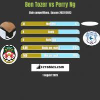 Ben Tozer vs Perry Ng h2h player stats