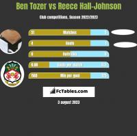 Ben Tozer vs Reece Hall-Johnson h2h player stats