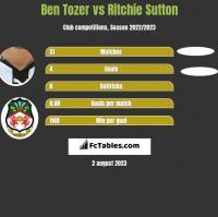 Ben Tozer vs Ritchie Sutton h2h player stats