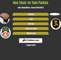 Ben Tozer vs Tom Parkes h2h player stats