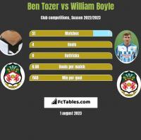Ben Tozer vs William Boyle h2h player stats