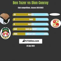 Ben Tozer vs Dion Conroy h2h player stats
