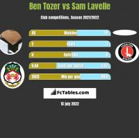 Ben Tozer vs Sam Lavelle h2h player stats