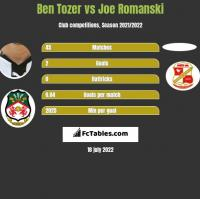 Ben Tozer vs Joe Romanski h2h player stats