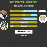 Ben Tozer vs Luke Offord h2h player stats