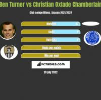 Ben Turner vs Christian Oxlade Chamberlain h2h player stats