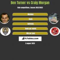 Ben Turner vs Craig Morgan h2h player stats