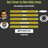 Ben Turner vs Dion Kelly-Evans h2h player stats