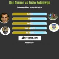 Ben Turner vs Enzio Boldewijn h2h player stats