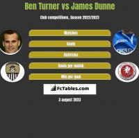 Ben Turner vs James Dunne h2h player stats