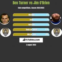 Ben Turner vs Jim O'Brien h2h player stats