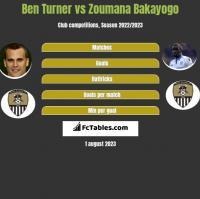 Ben Turner vs Zoumana Bakayogo h2h player stats