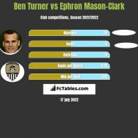 Ben Turner vs Ephron Mason-Clark h2h player stats