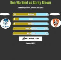 Ben Warland vs Corey Brown h2h player stats