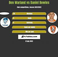 Ben Warland vs Daniel Bowles h2h player stats