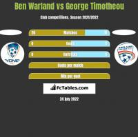 Ben Warland vs George Timotheou h2h player stats