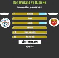 Ben Warland vs Guan He h2h player stats