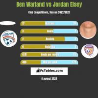 Ben Warland vs Jordan Elsey h2h player stats