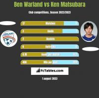 Ben Warland vs Ken Matsubara h2h player stats