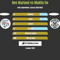 Ben Warland vs Makito Ito h2h player stats