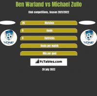 Ben Warland vs Michael Zullo h2h player stats