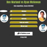 Ben Warland vs Ryan McGowan h2h player stats