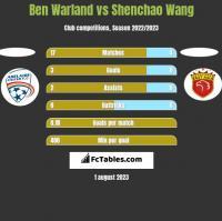 Ben Warland vs Shenchao Wang h2h player stats