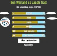Ben Warland vs Jacob Tratt h2h player stats