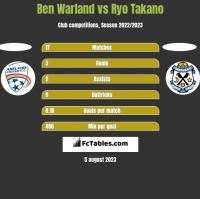 Ben Warland vs Ryo Takano h2h player stats