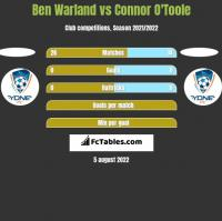 Ben Warland vs Connor O'Toole h2h player stats