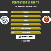 Ben Warland vs Hao Yu h2h player stats