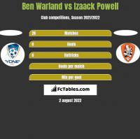 Ben Warland vs Izaack Powell h2h player stats
