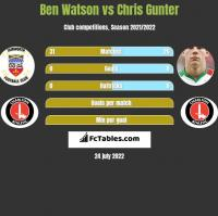 Ben Watson vs Chris Gunter h2h player stats