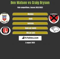 Ben Watson vs Craig Bryson h2h player stats