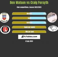 Ben Watson vs Craig Forsyth h2h player stats