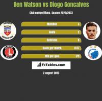 Ben Watson vs Diogo Goncalves h2h player stats